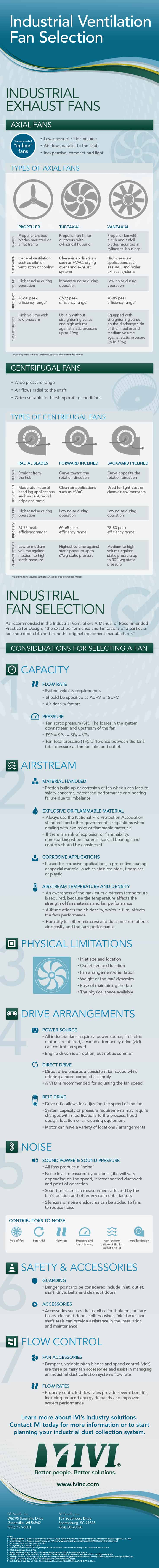 Industrial Ventilation Systems Fan Selection – Part 2