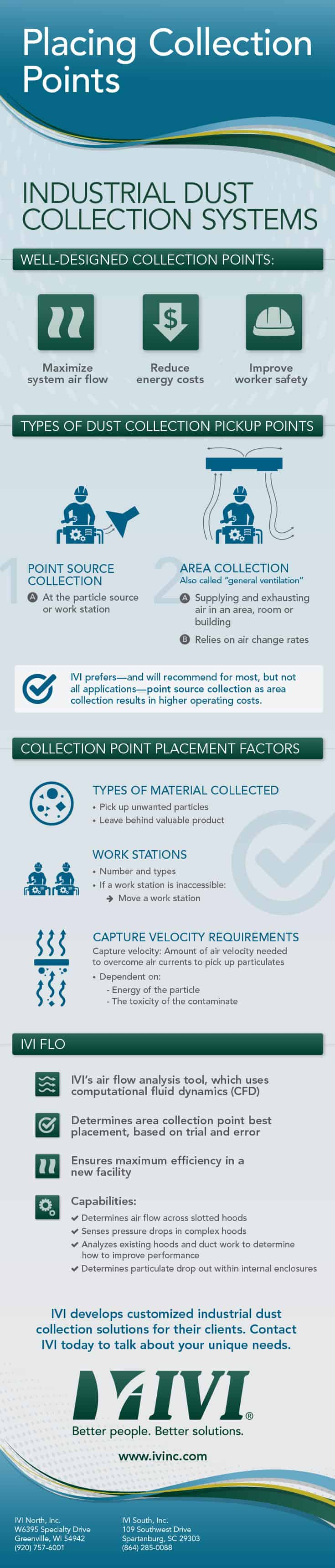 Placing Collection Points infographic