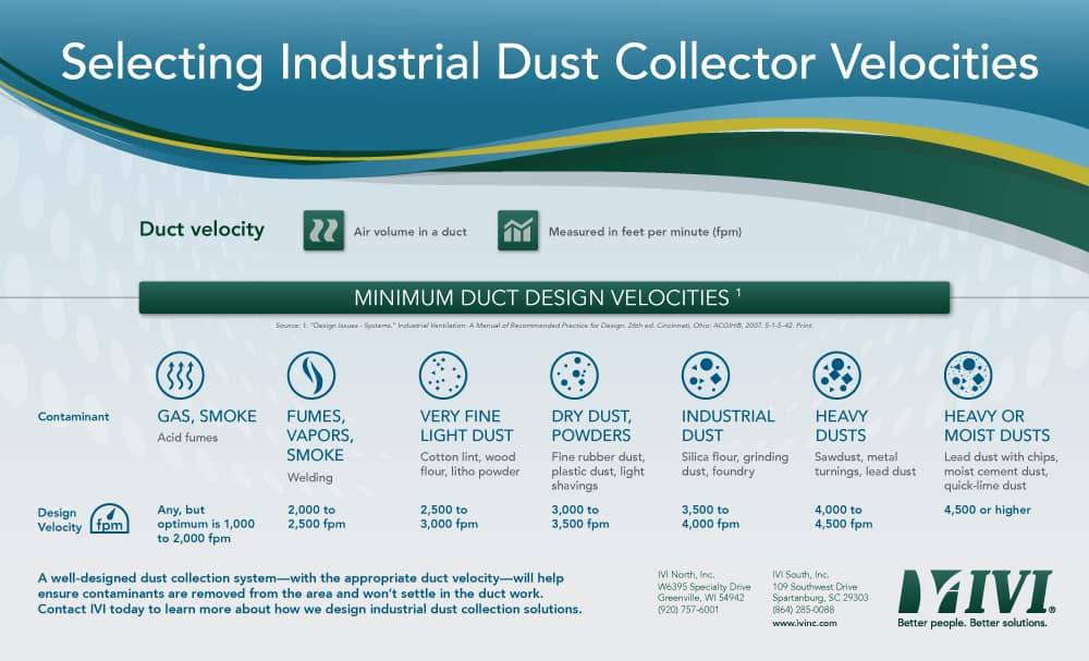 Selecting industrial dust collector velocities infographic
