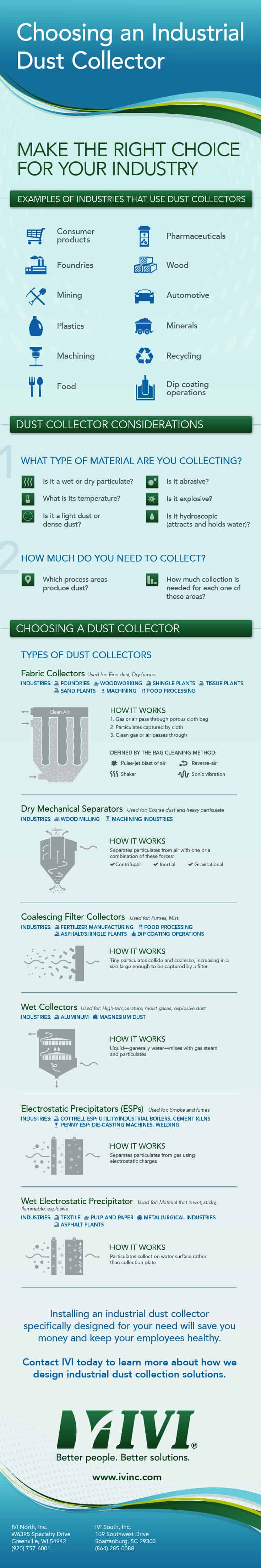 IVI_DustCollector_Infographic_FNL