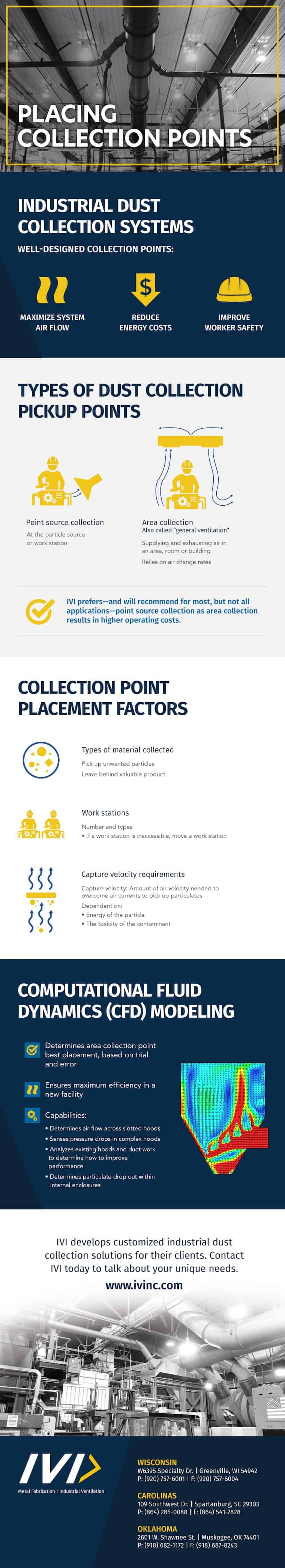 Infographic about placing dust collection points