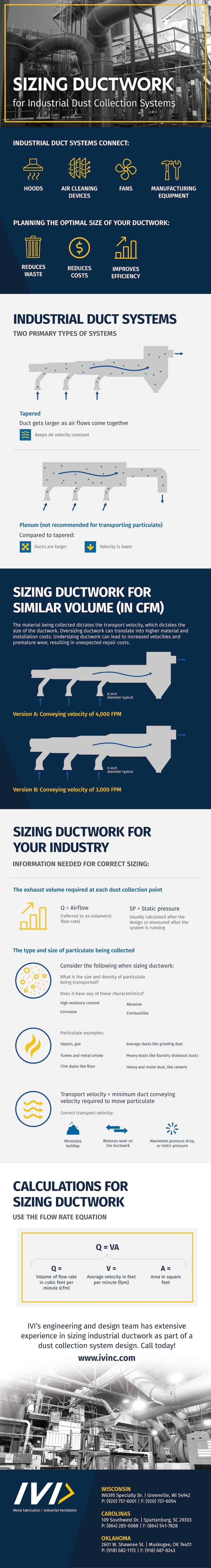 Infographic about sizing ductwork